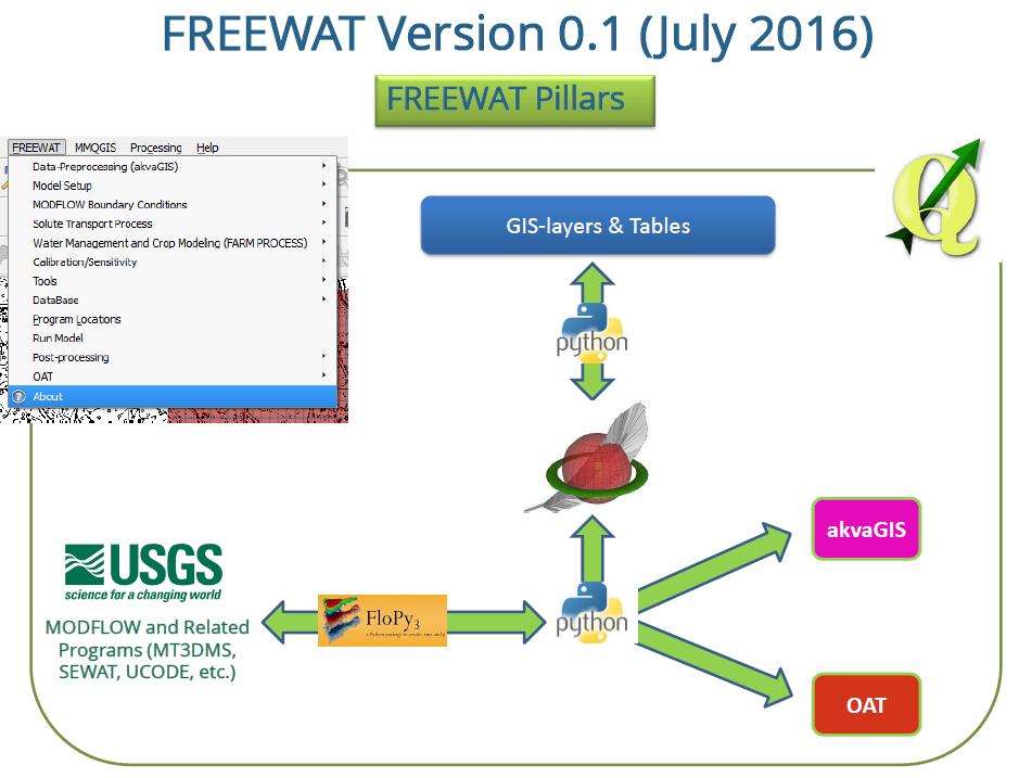 FREEWAT - Newsletter n  04/17